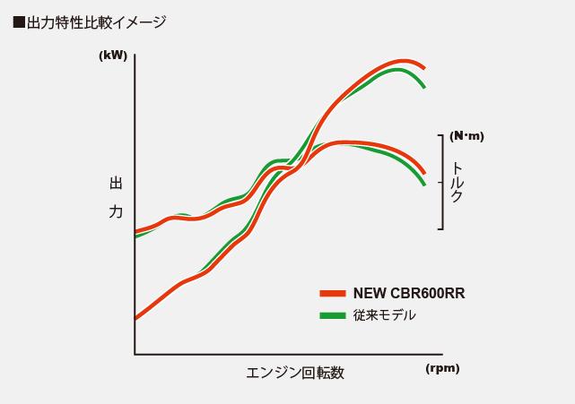 Honda CBR 600 RR 2021 - 2