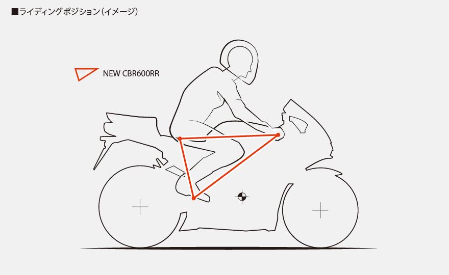 Honda CBR 600 RR 2021 - 34